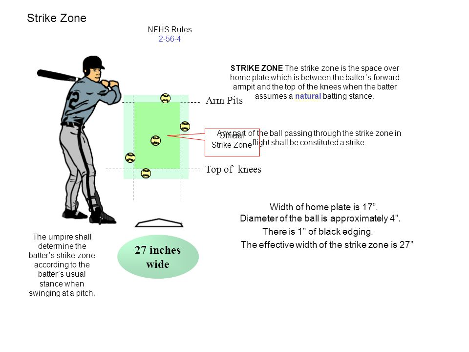 Strike Zone 27 inches wide Arm Pits Top of knees