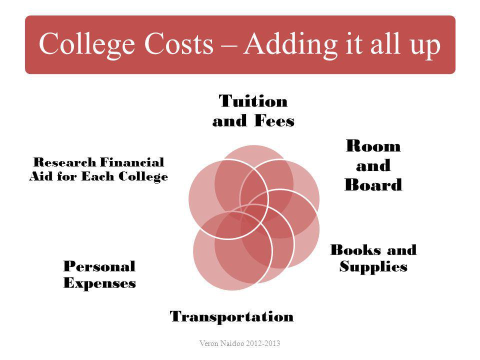 Room and Board Tuition and Fees Books and Supplies Transportation