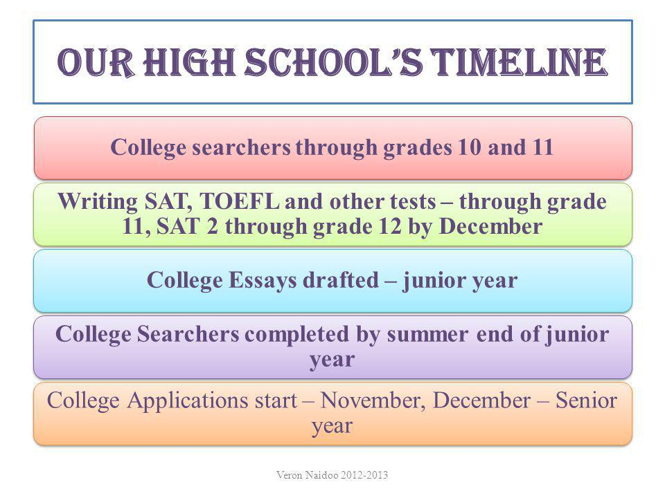Our High School's Timeline