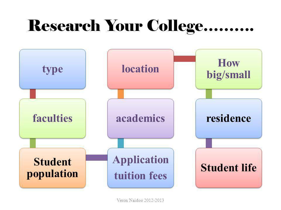 Research Your College……….
