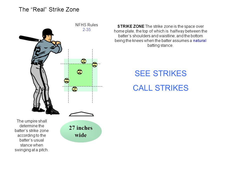 SEE STRIKES CALL STRIKES The Real Strike Zone 27 inches wide