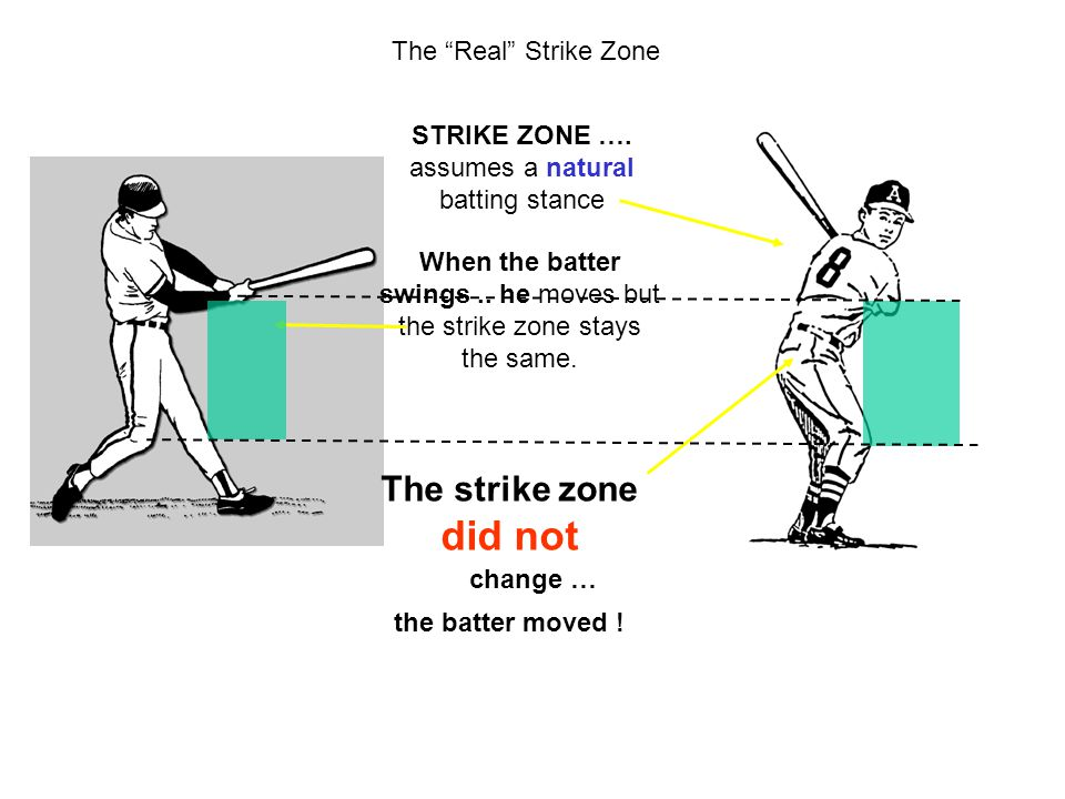 did not The strike zone The Real Strike Zone