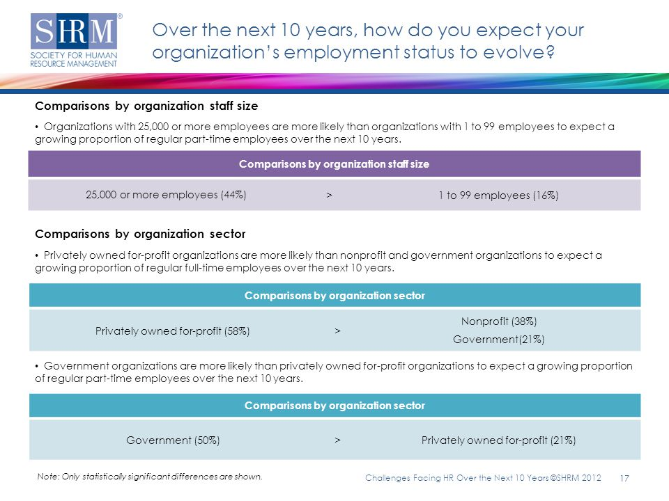 Over the next 10 years, how do you expect your organization's employment status to evolve
