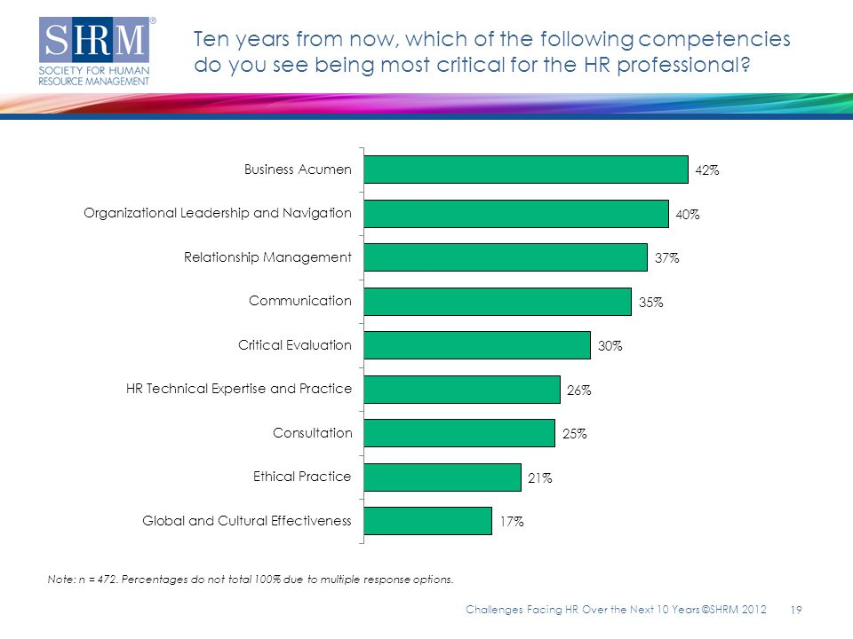 Ten years from now, which of the following competencies do you see being most critical for the HR professional