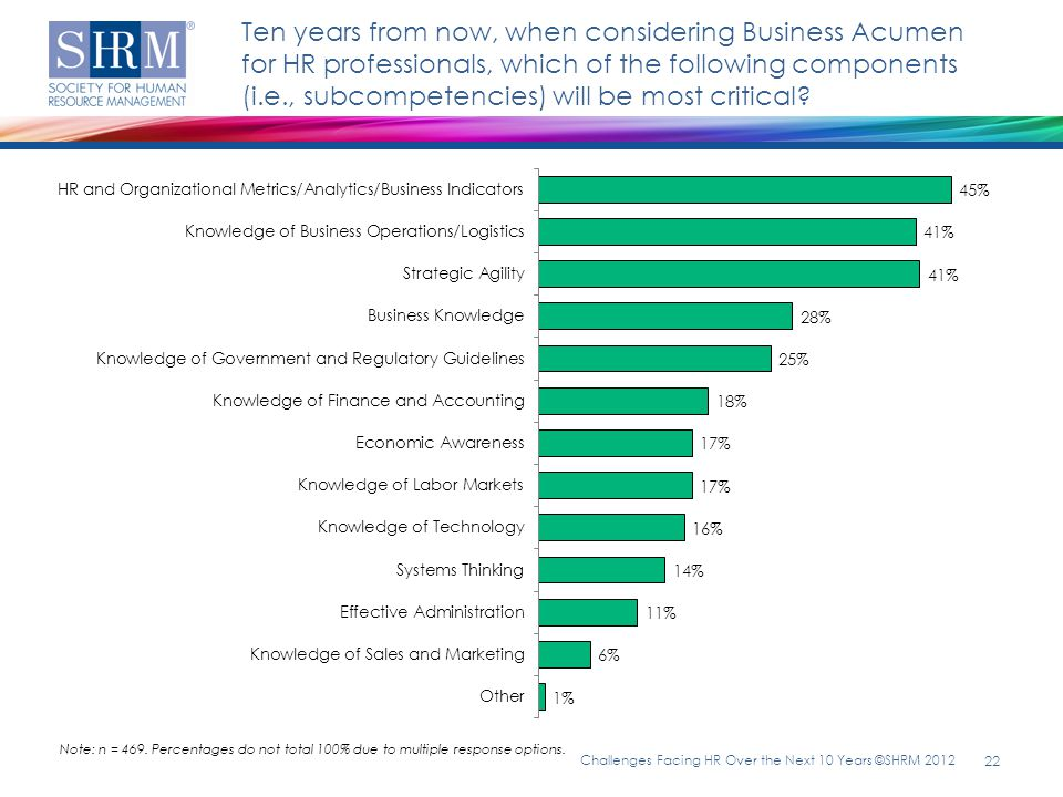 Ten years from now, when considering Business Acumen for HR professionals, which of the following components (i.e., subcompetencies) will be most critical