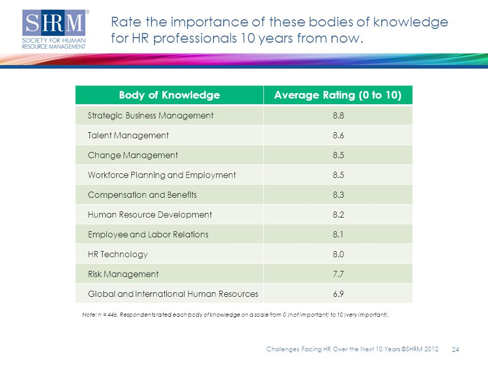 Rate the importance of these bodies of knowledge for HR professionals 10 years from now.