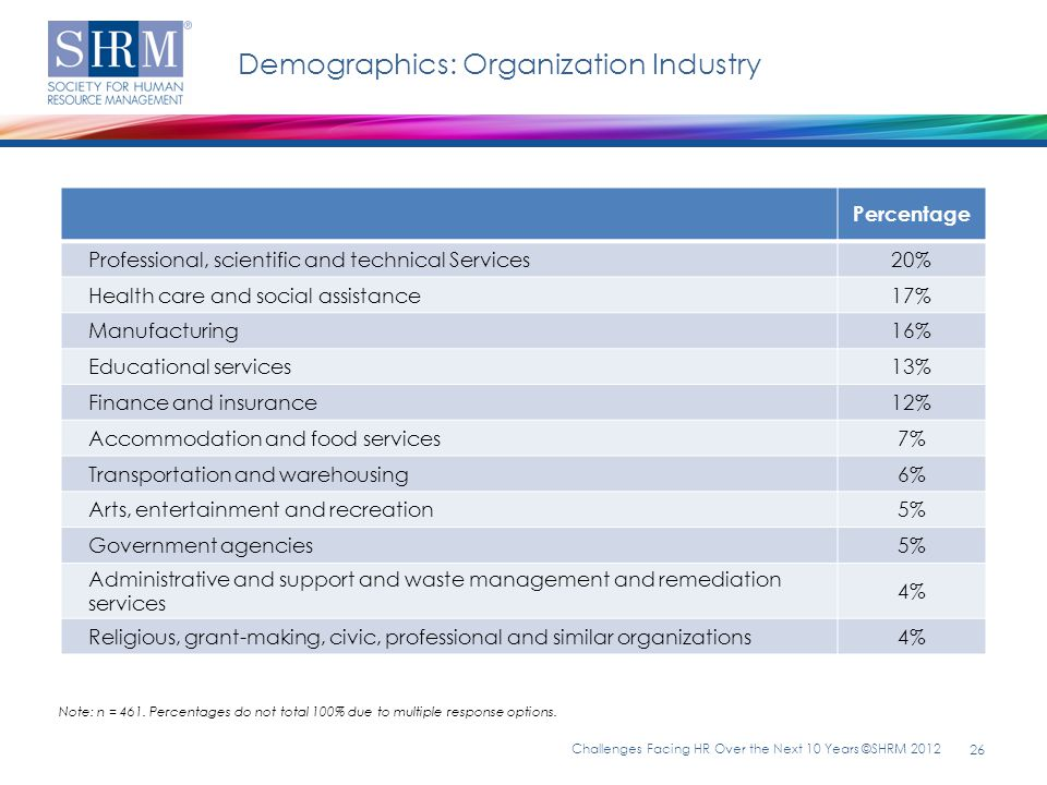 changes in hr management over 50 Human resource departments have progressively evolved over the years to  expand their  how the benefits enrollment process affects hr managers, and  what problems they  changes to the affordable care act in 2016 require  employers with 50+ full-time employees to provide benefits, resulting in an.