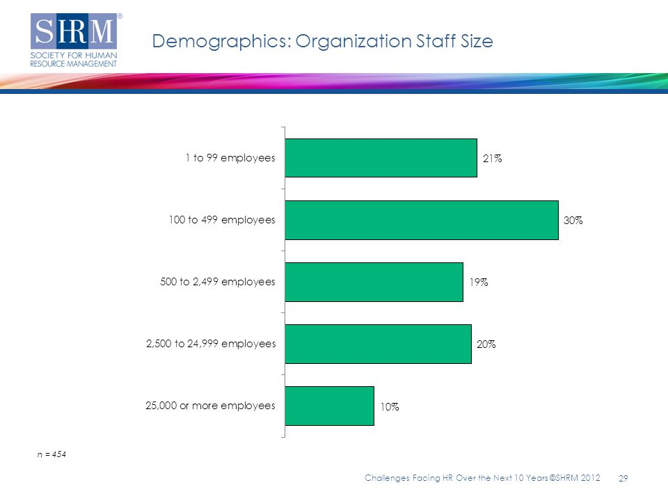 Demographics: Organization Staff Size