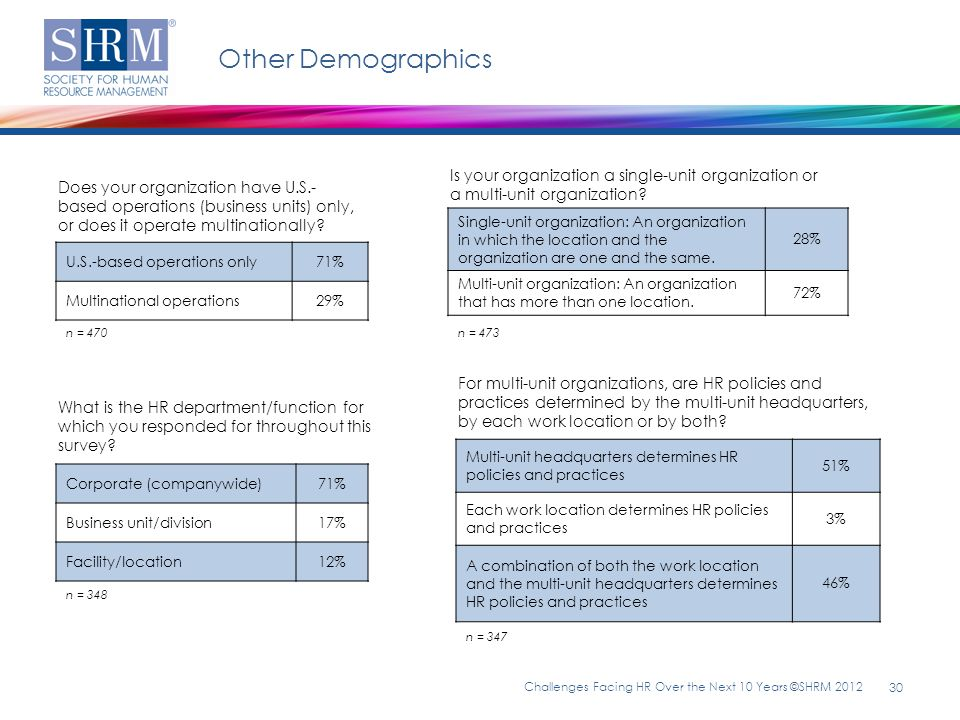 Other Demographics Is your organization a single-unit organization or a multi-unit organization