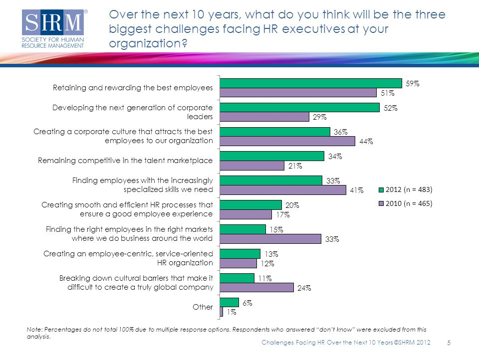 Over the next 10 years, what do you think will be the three biggest challenges facing HR executives at your organization