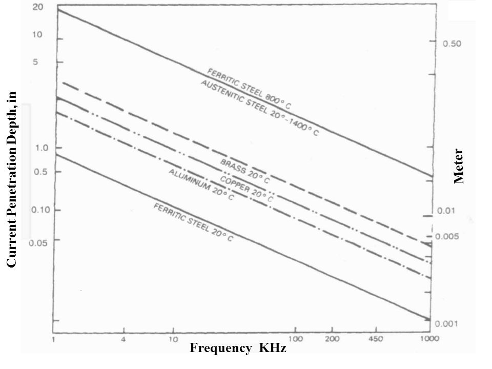 Meter Current Penetration Depth, in Frequency KHz