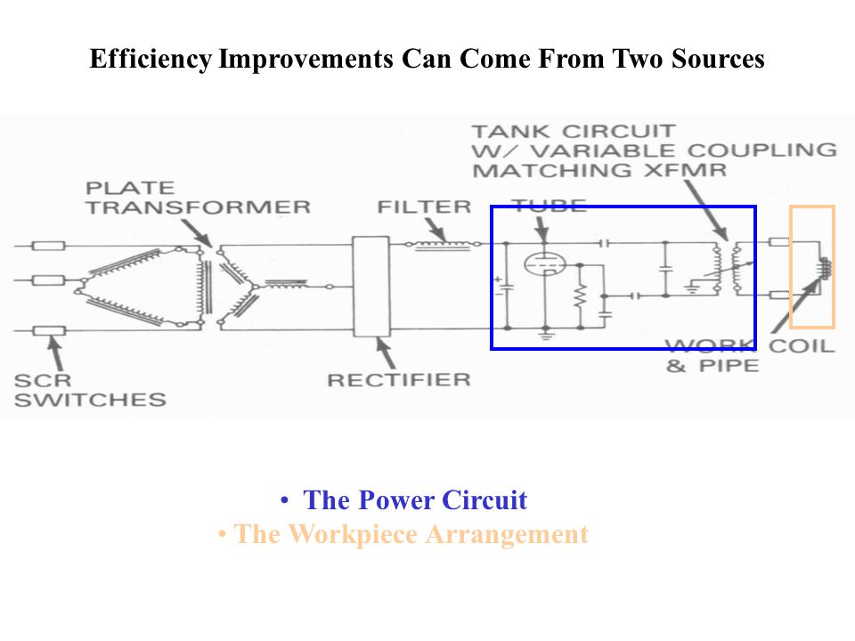 Efficiency Improvements Can Come From Two Sources