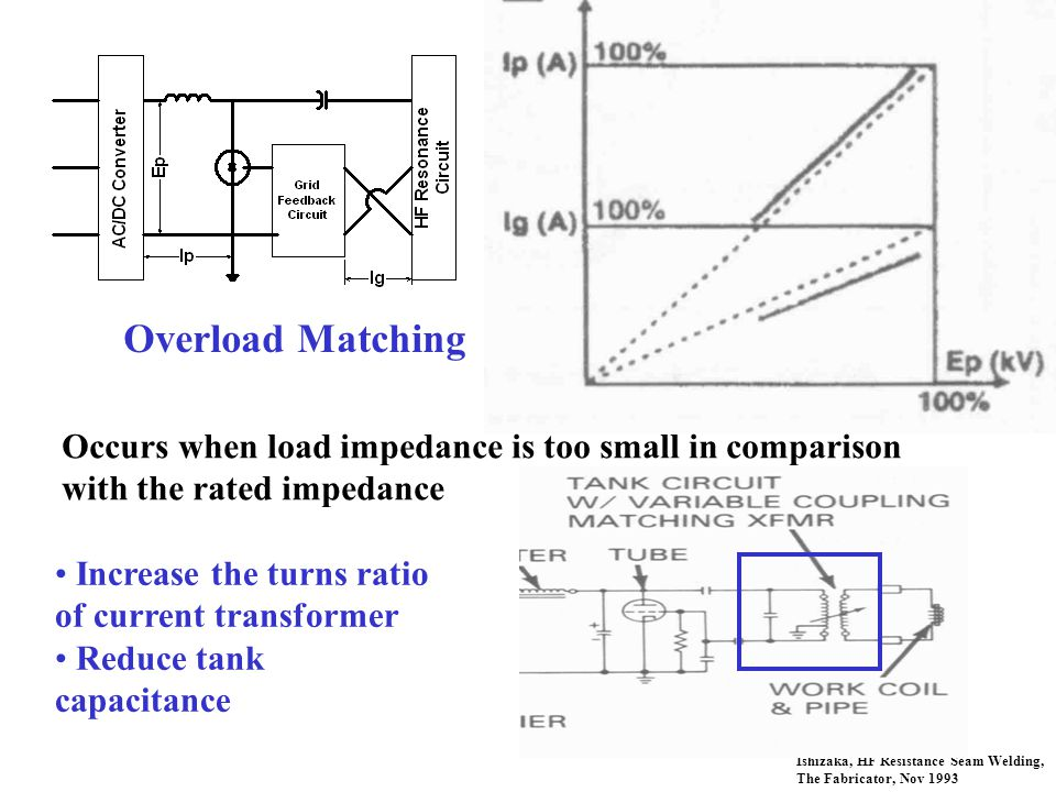 Overload Matching Occurs when load impedance is too small in comparison with the rated impedance. Increase the turns ratio of current transformer.