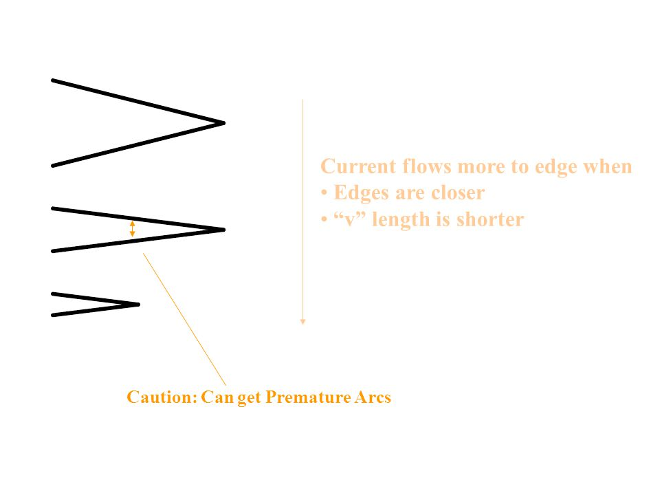 Current flows more to edge when Edges are closer v length is shorter