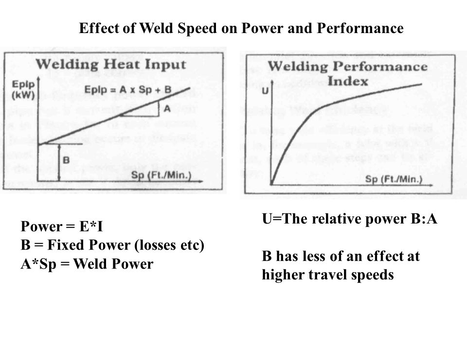 Effect of Weld Speed on Power and Performance