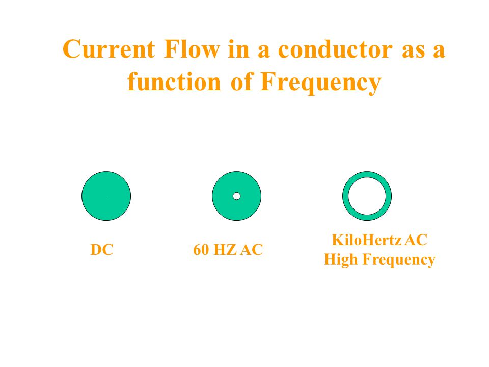 Current Flow in a conductor as a function of Frequency