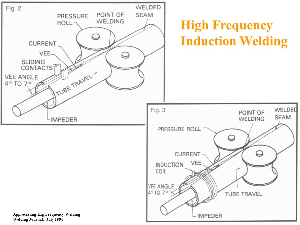 High Frequency Induction Welding