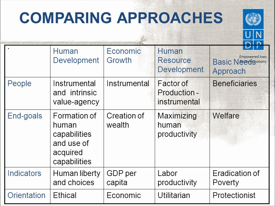 COMPARING APPROACHES ` Human Development Economic Growth