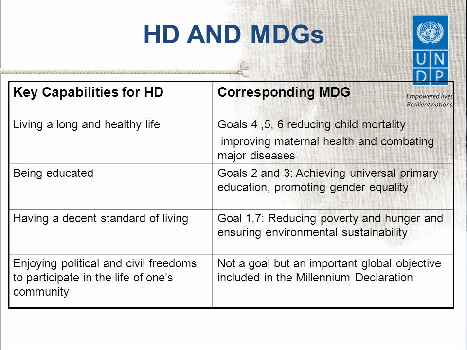 HD AND MDGs Key Capabilities for HD Corresponding MDG