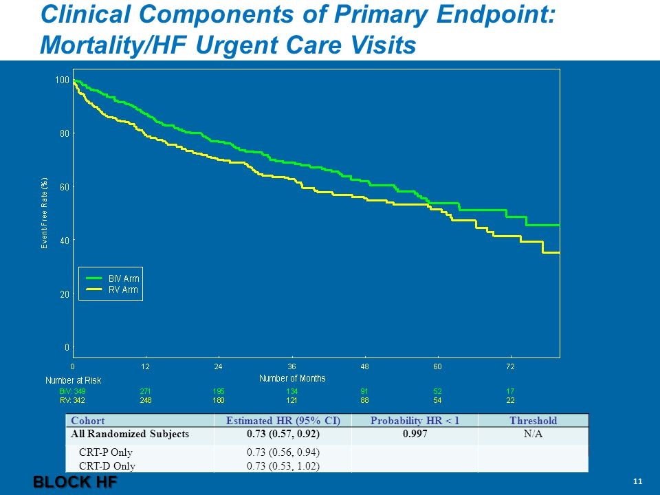 Clinical Components of Primary Endpoint: Mortality/HF Urgent Care Visits