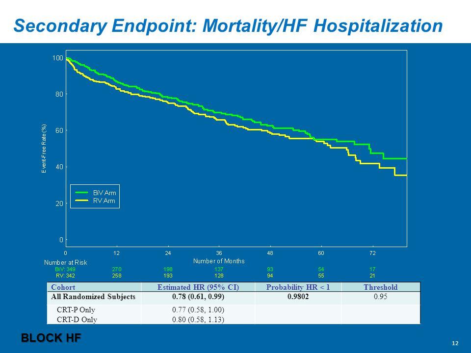Secondary Endpoint: Mortality/HF Hospitalization
