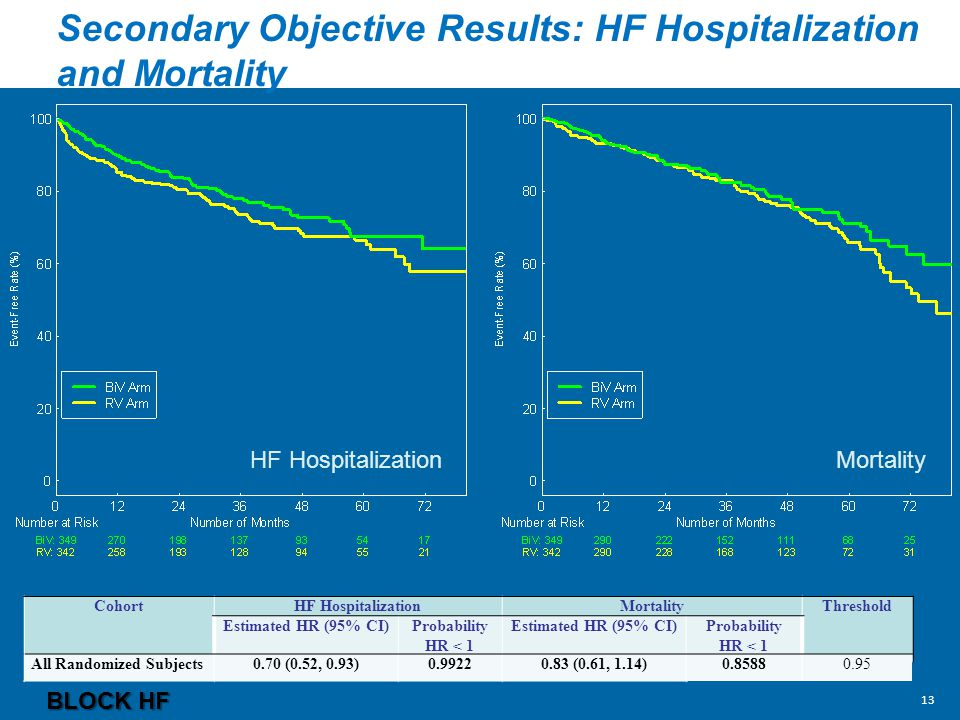Secondary Objective Results: HF Hospitalization and Mortality