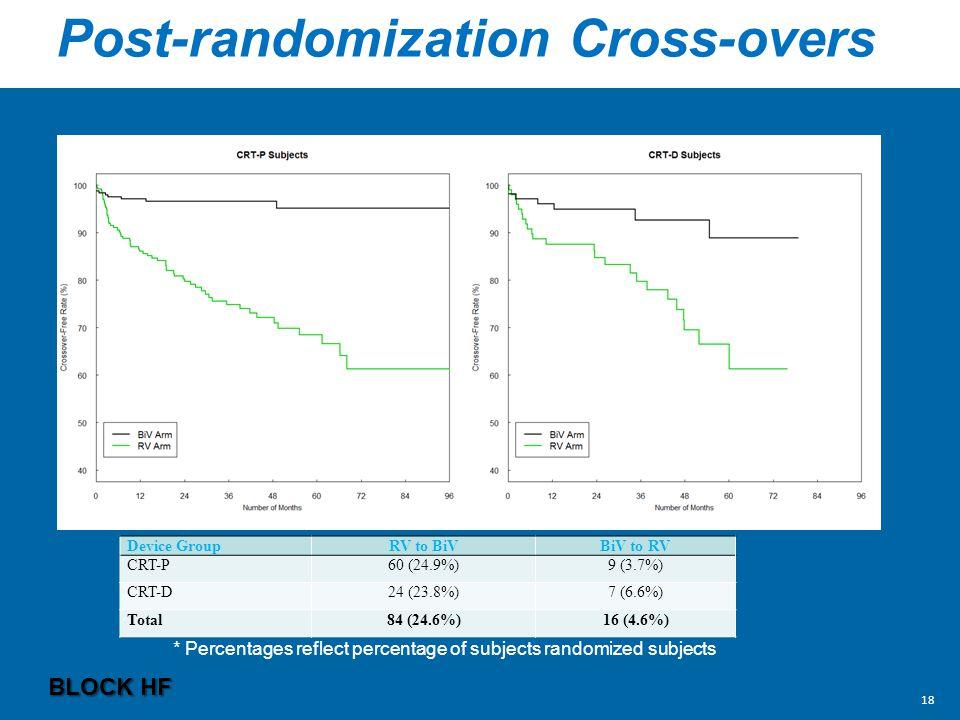 Post-randomization Cross-overs