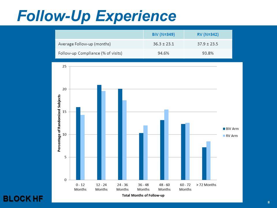 Follow-Up Experience BLOCK HF BiV (N=349) RV (N=342)