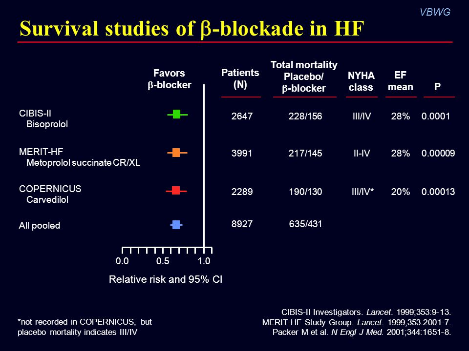 Survival studies of -blockade in HF