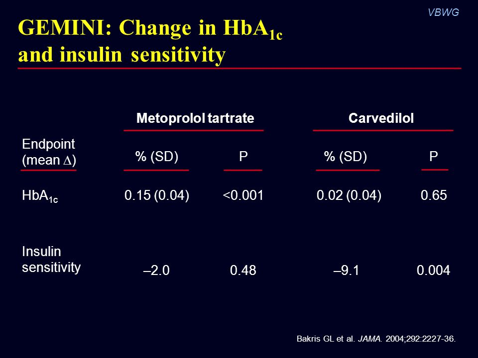 GEMINI: Change in HbA1c and insulin sensitivity