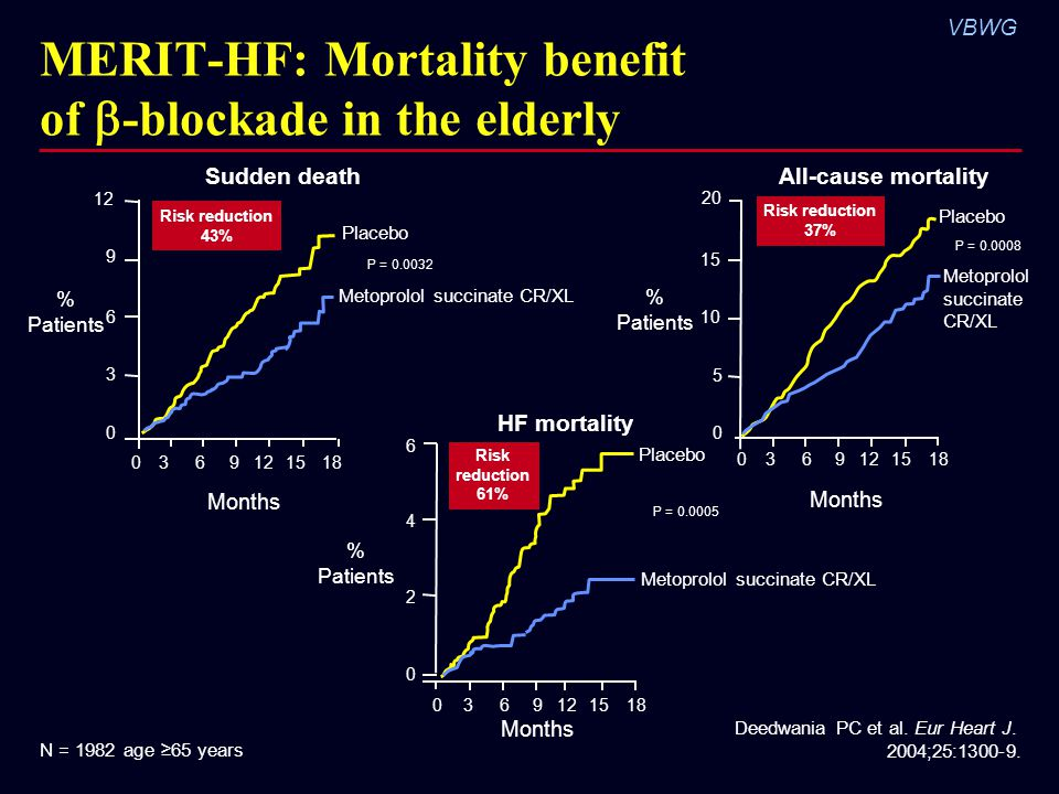 MERIT-HF: Mortality benefit of -blockade in the elderly