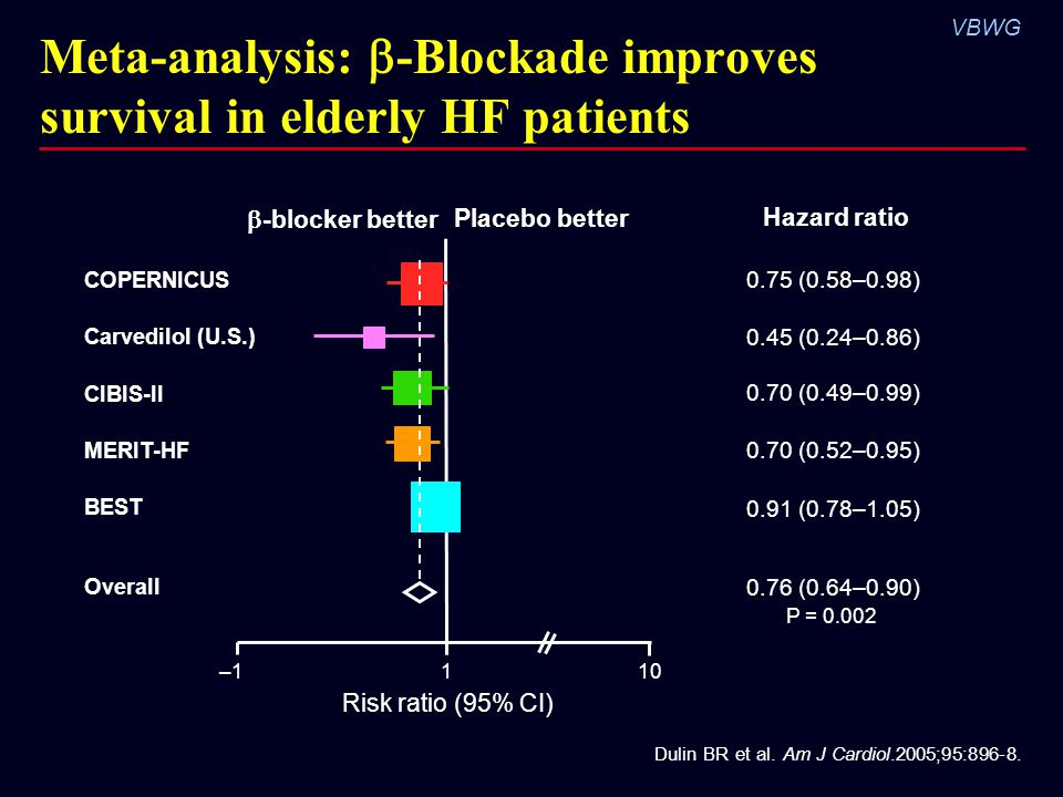 Meta-analysis: -Blockade improves survival in elderly HF patients