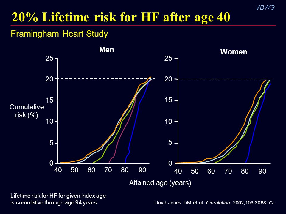 20% Lifetime risk for HF after age 40
