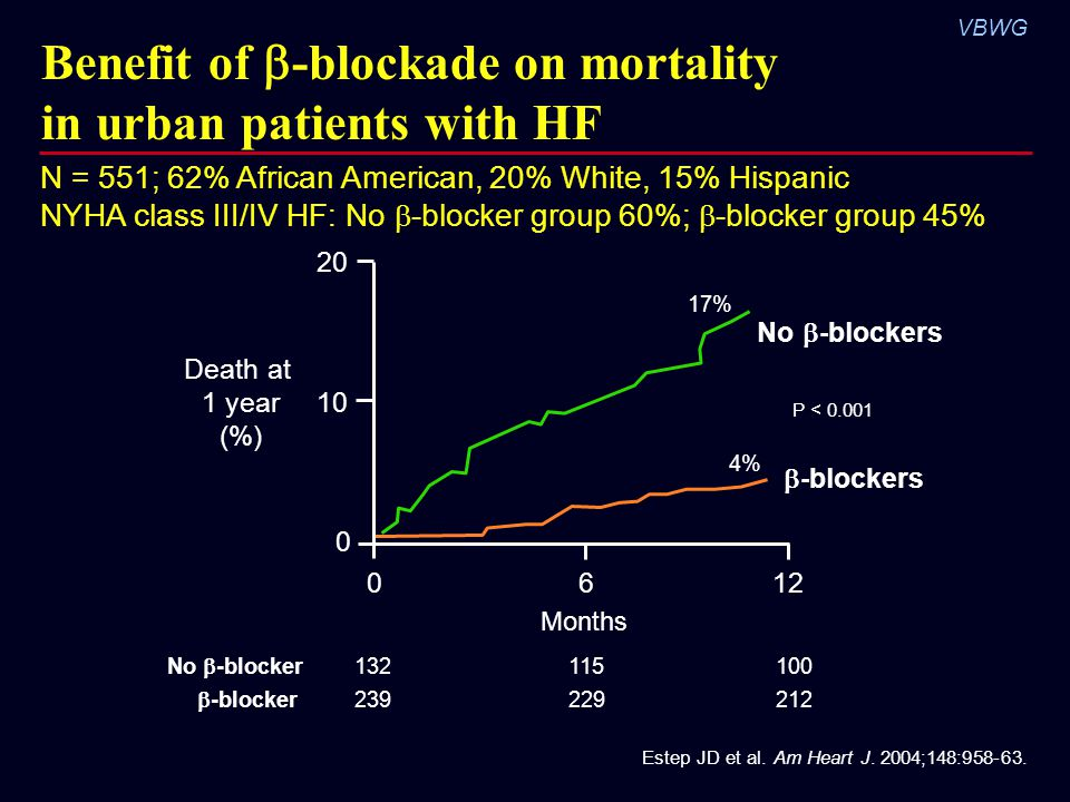 Benefit of -blockade on mortality in urban patients with HF