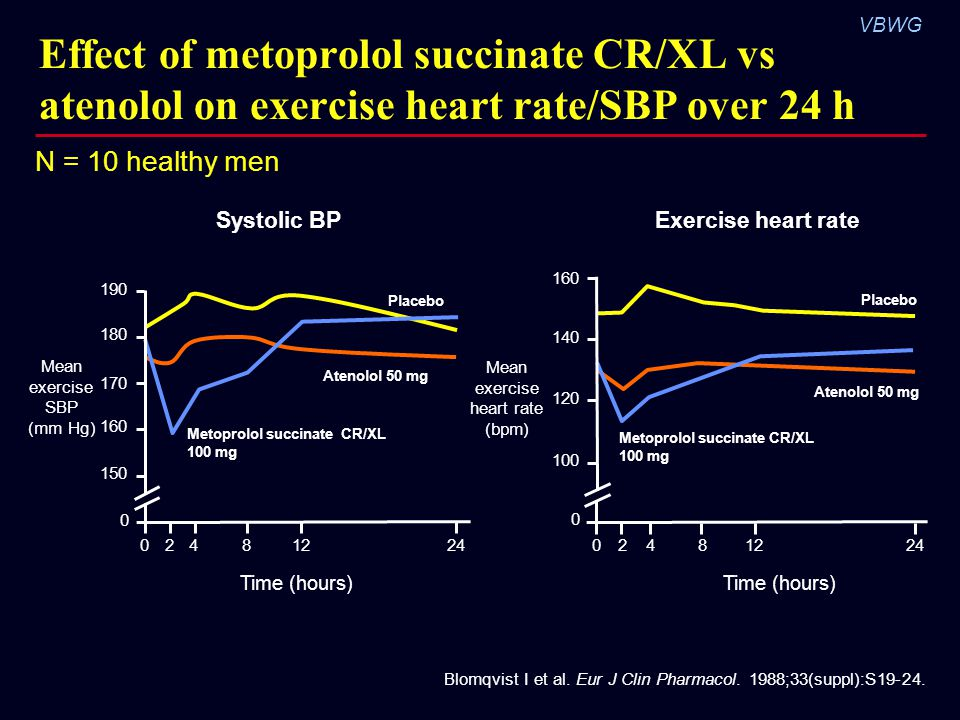Effect of metoprolol succinate CR/XL vs atenolol on exercise heart rate/SBP over 24 h