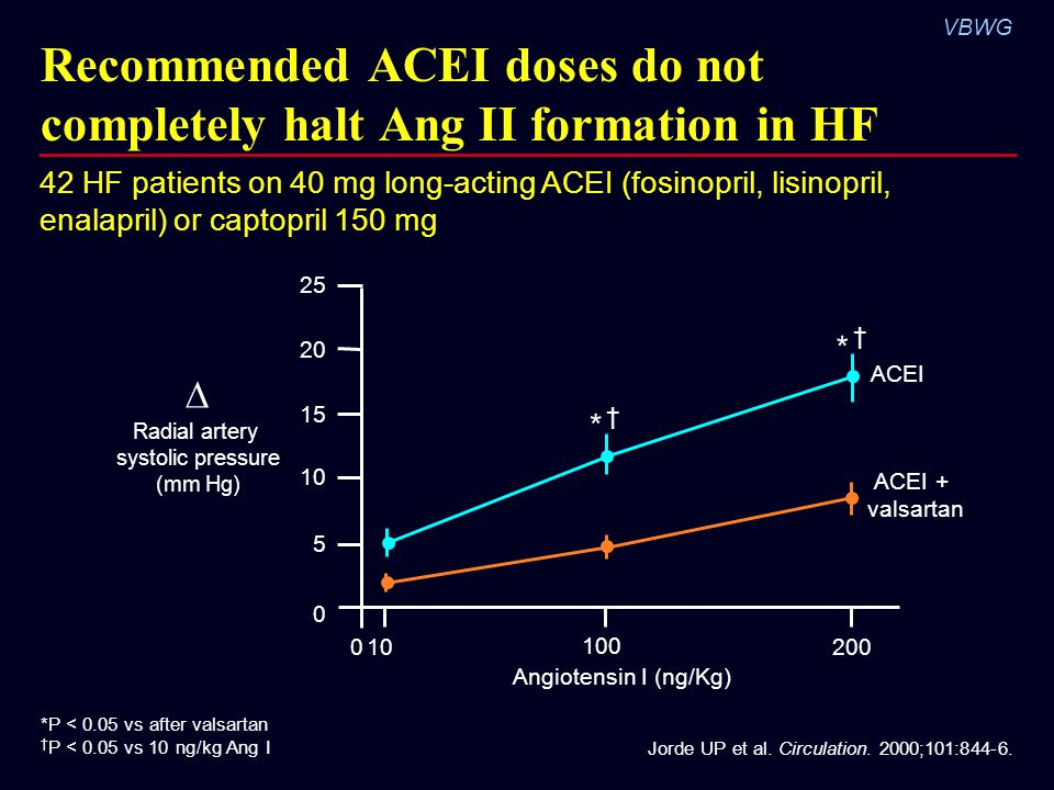 Recommended ACEI doses do not completely halt Ang II formation in HF