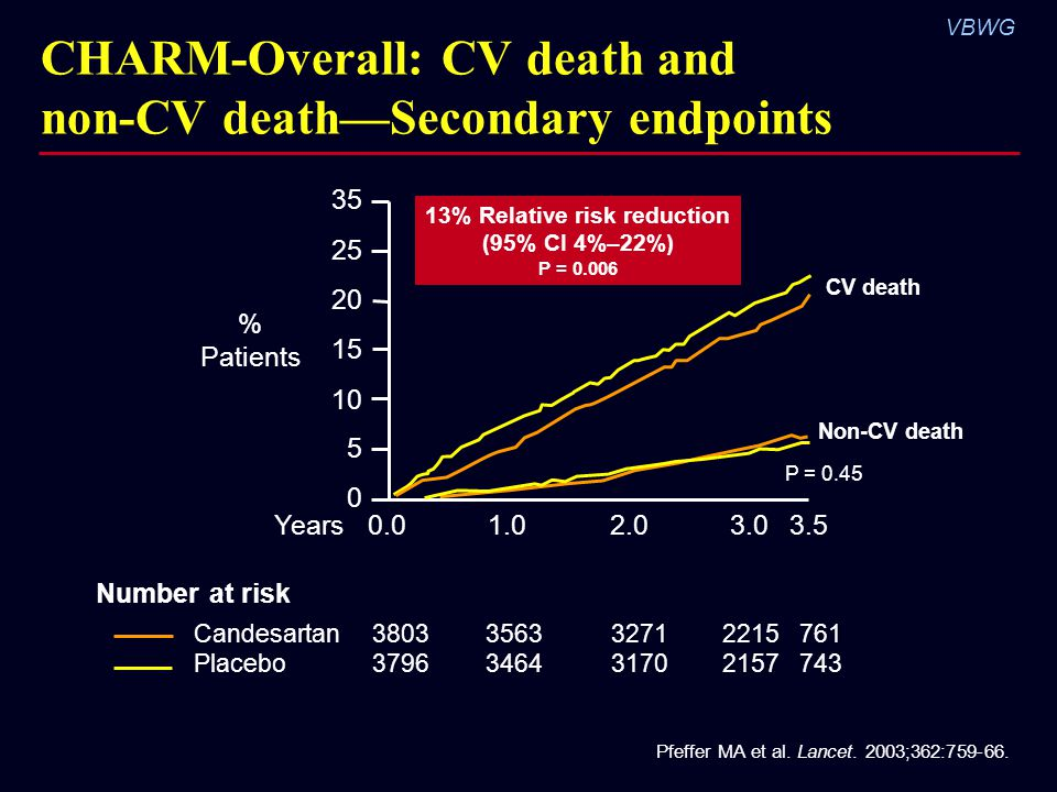 CHARM-Overall: CV death and non-CV death—Secondary endpoints