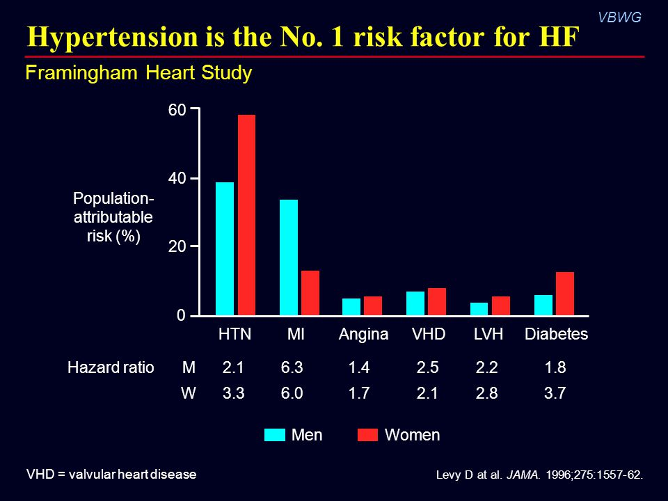 Hypertension is the No. 1 risk factor for HF