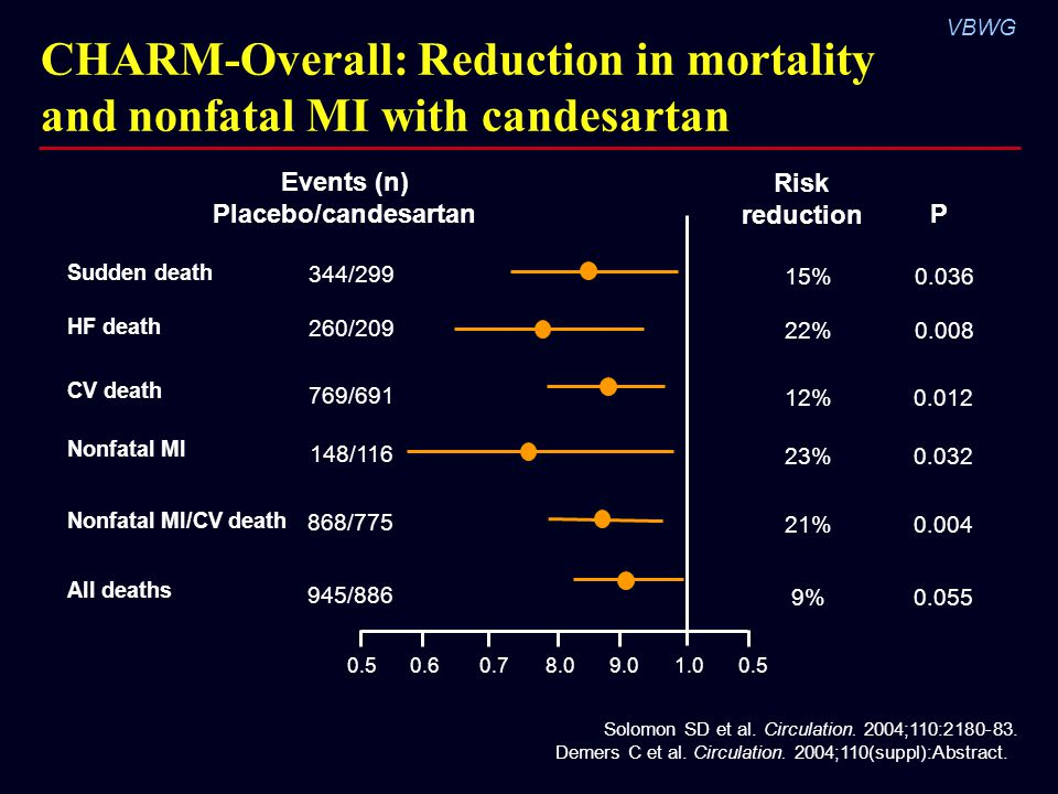 CHARM-Overall: Reduction in mortality and nonfatal MI with candesartan