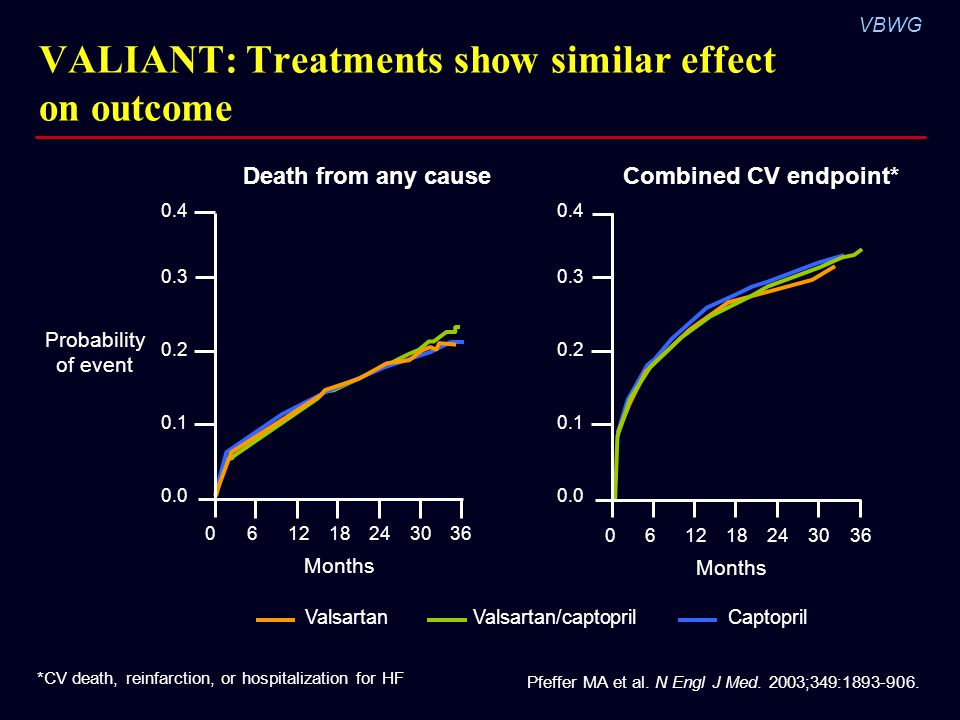 VALIANT: Treatments show similar effect on outcome
