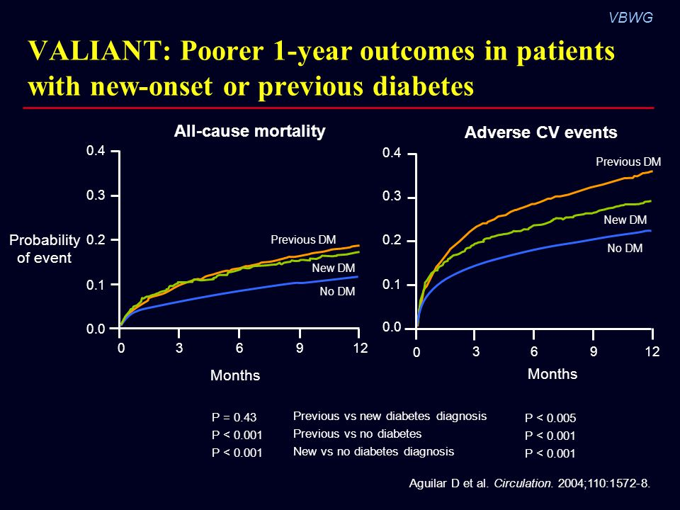 VALIANT: Poorer 1-year outcomes in patients with new-onset or previous diabetes