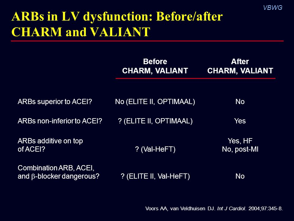 ARBs in LV dysfunction: Before/after CHARM and VALIANT