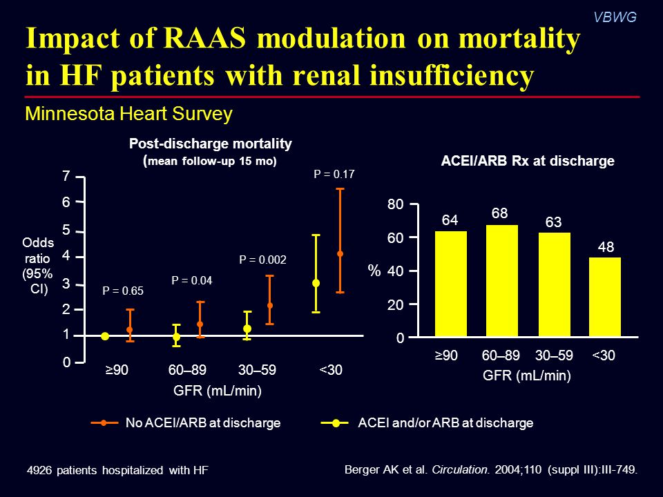 Impact of RAAS modulation on mortality in HF patients with renal insufficiency
