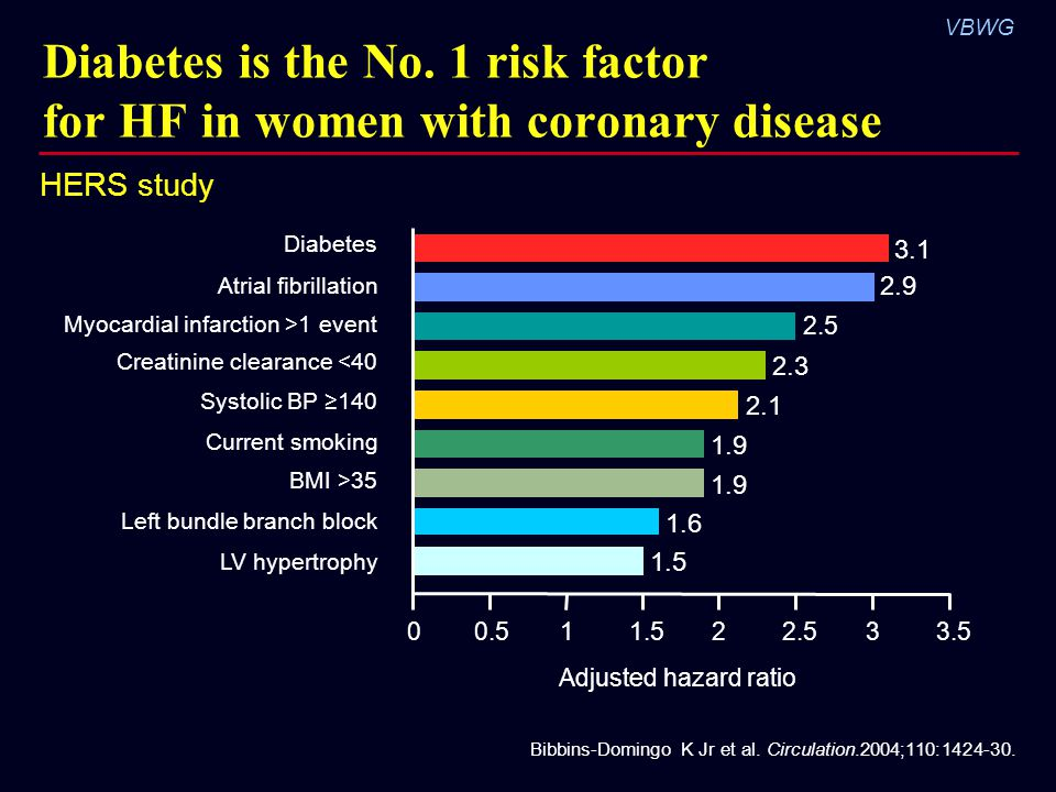 Diabetes is the No. 1 risk factor for HF in women with coronary disease
