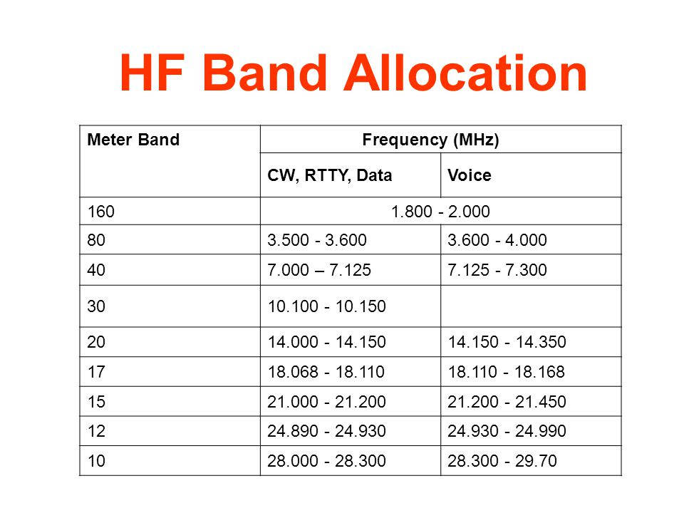 HF Band Allocation Meter Band Frequency (MHz) CW, RTTY, Data Voice 160