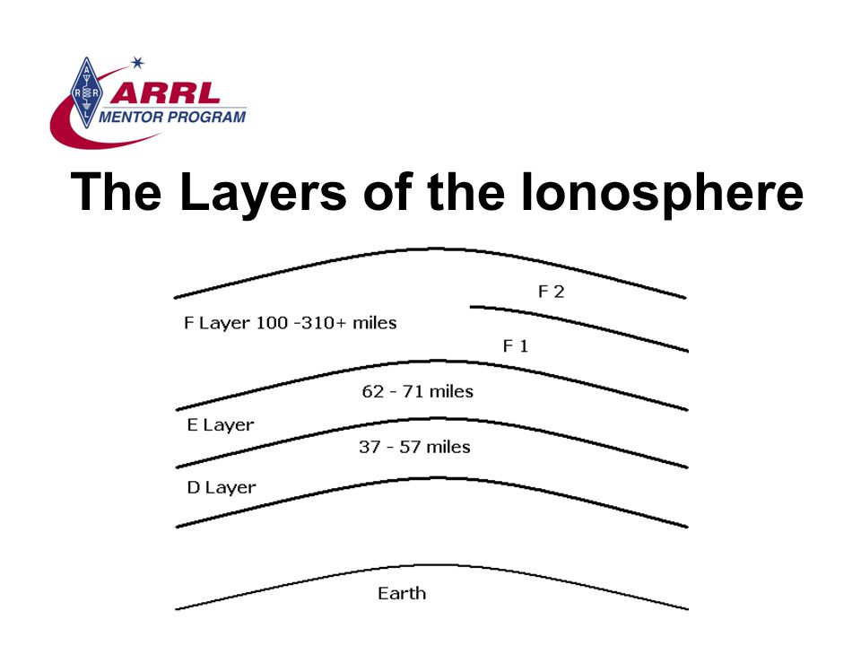 The Layers of the Ionosphere