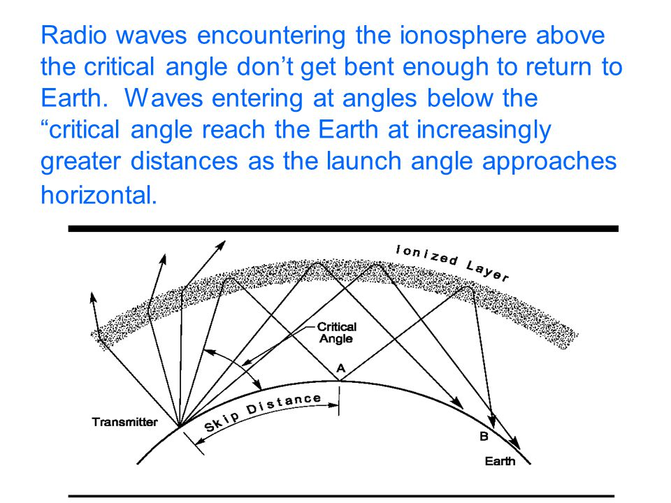 Radio waves encountering the ionosphere above the critical angle don't get bent enough to return to Earth.