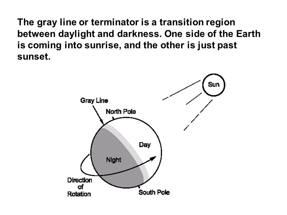 The gray line or terminator is a transition region between daylight and darkness.