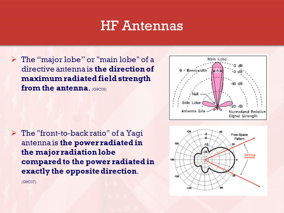 HF Antennas The major lobe or main lobe of a directive antenna is the direction of maximum radiated field strength from the antenna. (G9C08)
