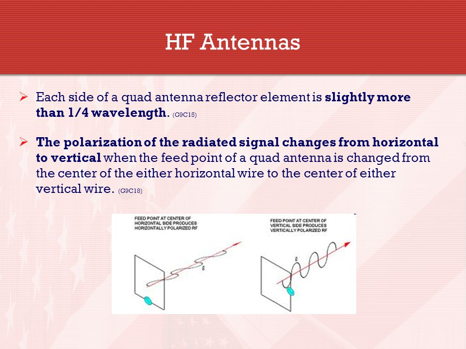 HF Antennas Each side of a quad antenna reflector element is slightly more than 1/4 wavelength. (G9C15)